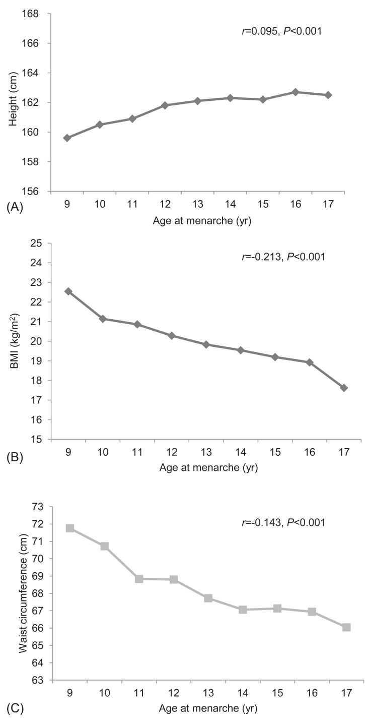 Relationship of age at menarche on anthropometric index and