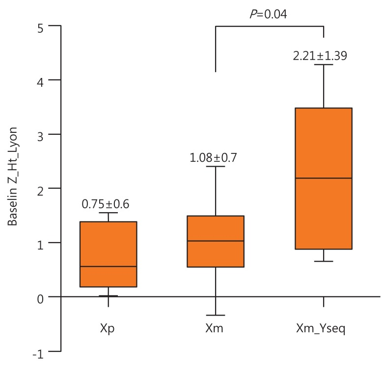 No influence of parental origin of intact X chromosome and/or Y