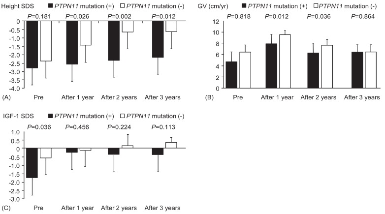Long-term efficacy of recombinant human growth hormone