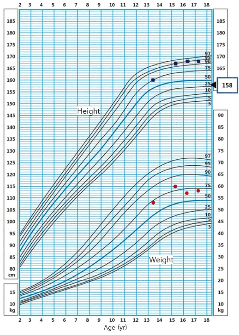 Growth without growth hormone in combined pituitary hormone a growth chart demonstrating growth and weight velocity square dots for the height circle dots for the weight and triangle dot for the mid parental nvjuhfo Images