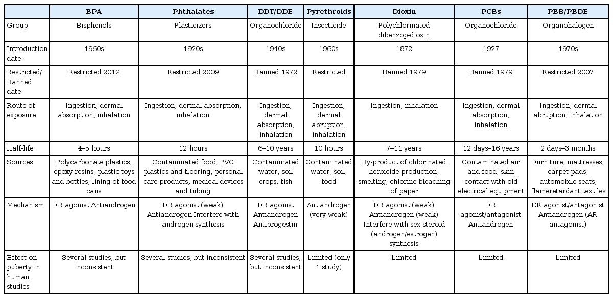 Annals of Pediatric Endocrinology & Metabolism